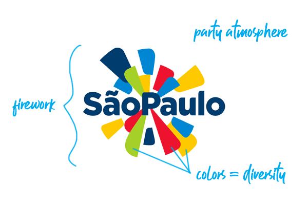 Sao Paulo logo explained