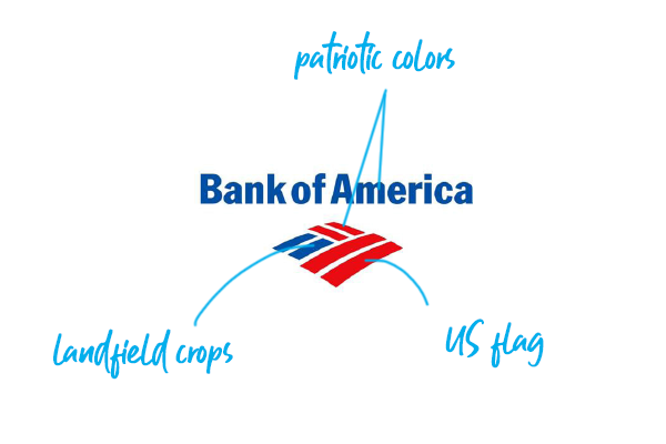Top 10 Bank Logos Explained Bank Branding