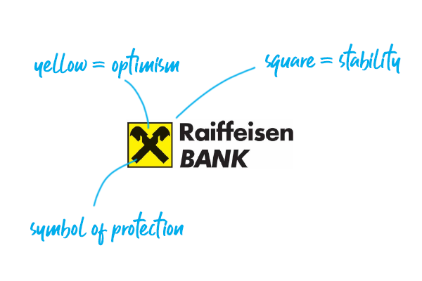 Raiffeisen Bank logo explained