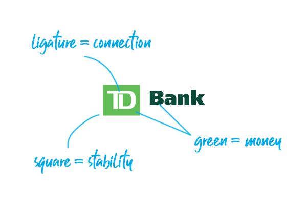TD Bank logo explained