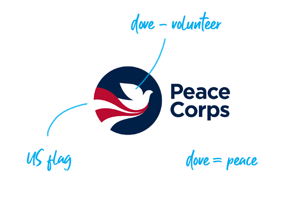Peace Corps logo explained