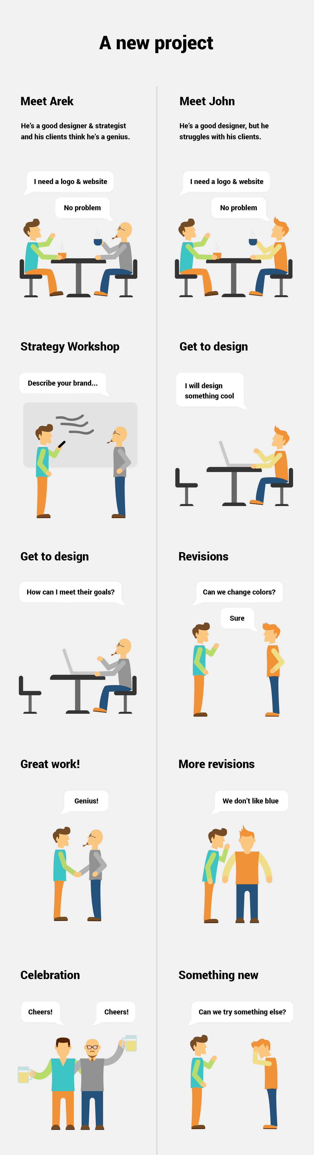 Approaching a new project by a designer vs. strategist