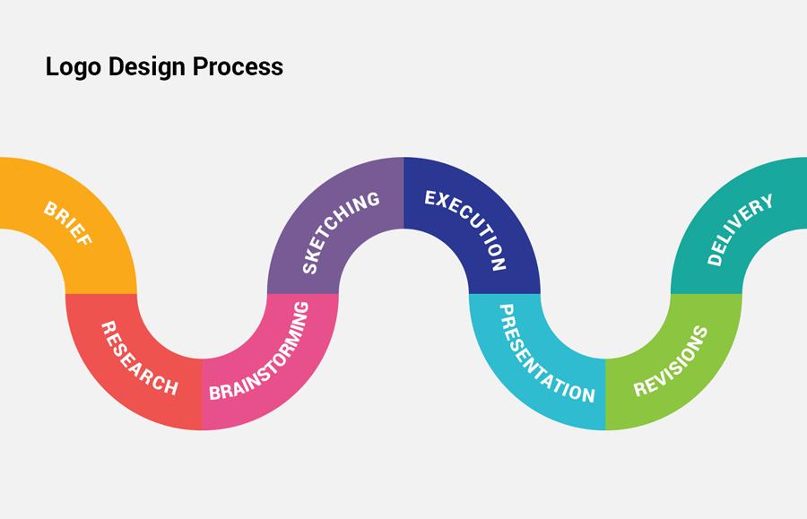 Logo Design Process From Start To Finish — Ebaqdesign™