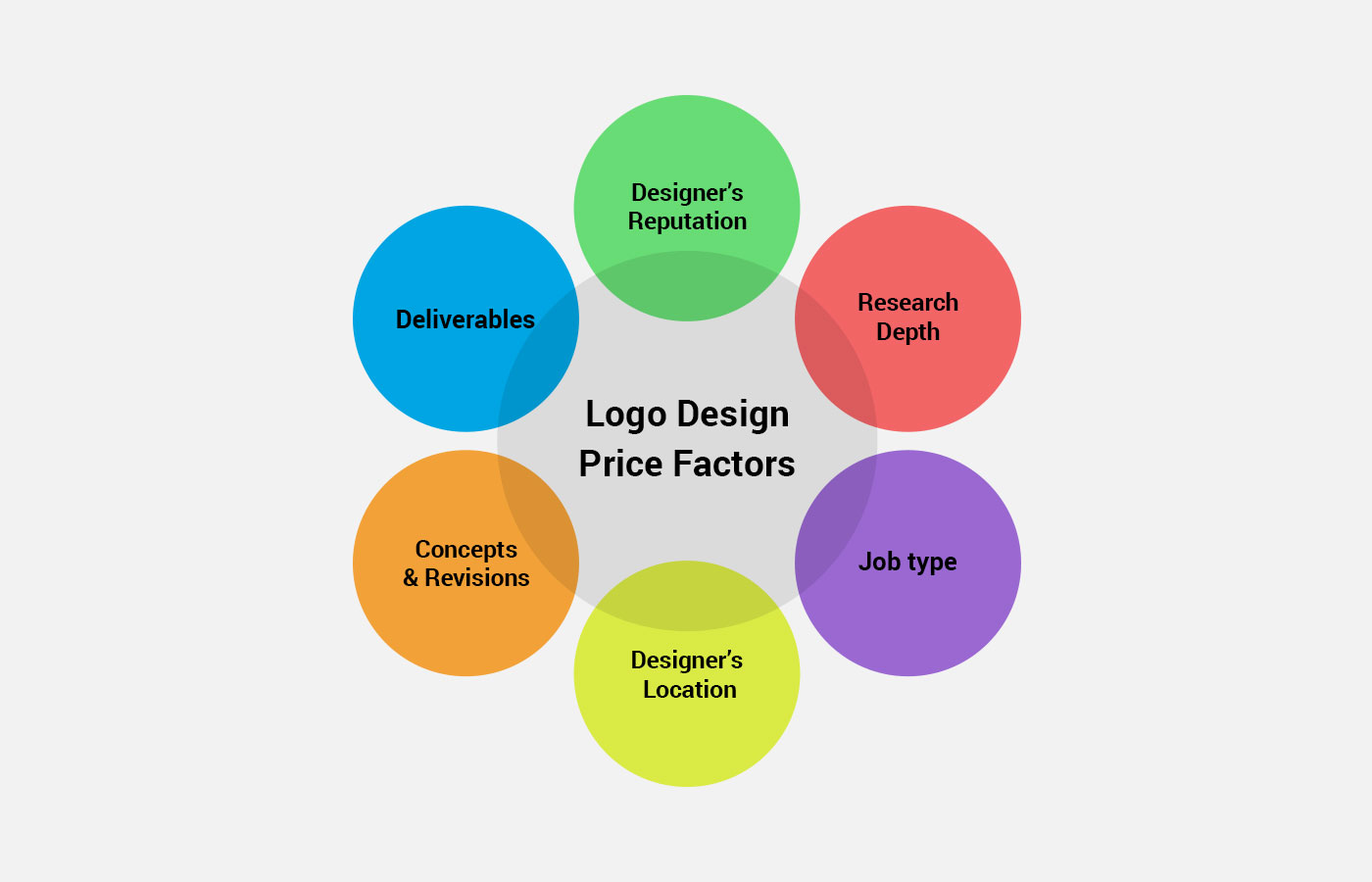 Logo Design Price Factors