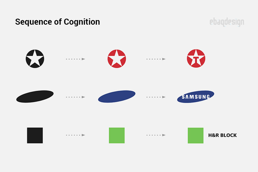 Cognition sequence in branding
