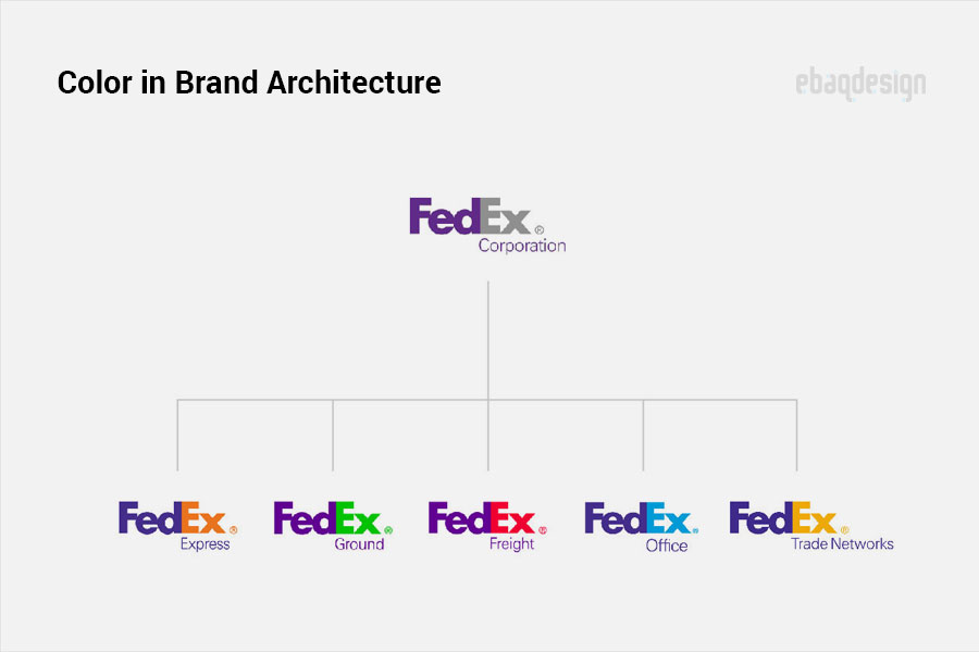 Color in brand architecture.