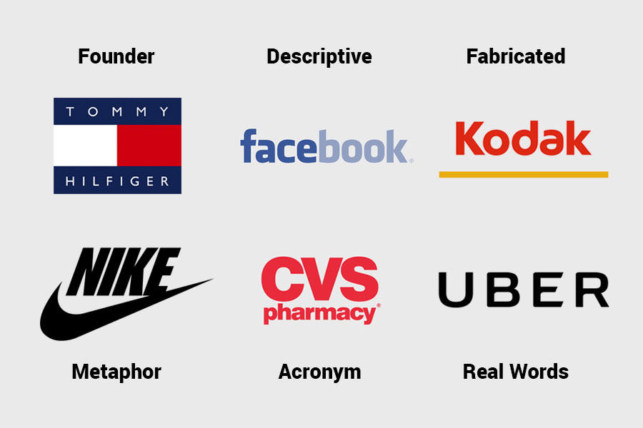 Types of Company Names