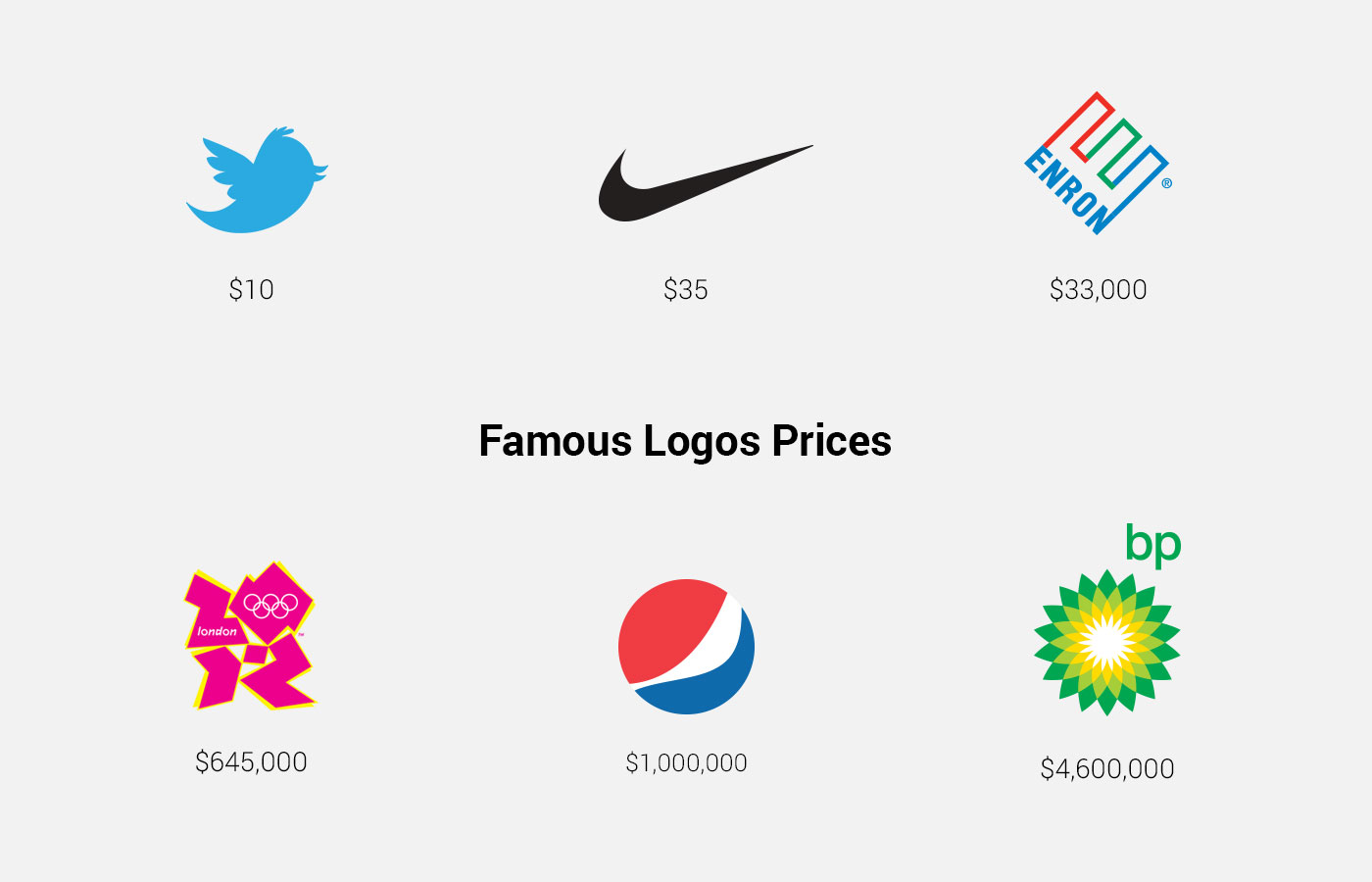 How much famous logos cost