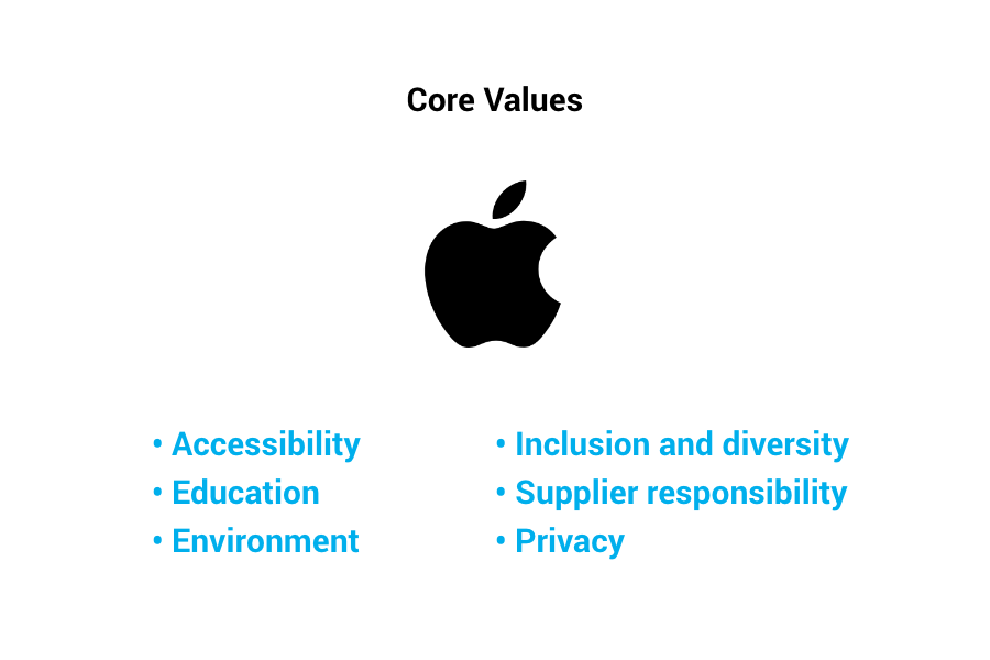Apple Core Brand Values