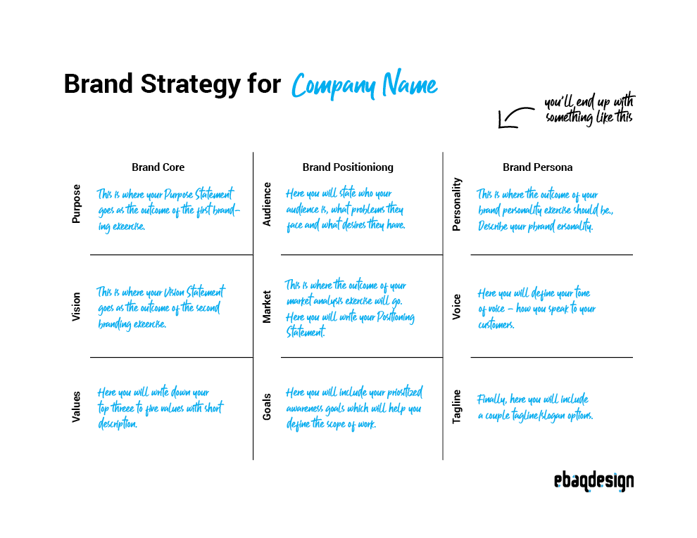 How To Develop A Brand Strategy Free Guide Worksheets