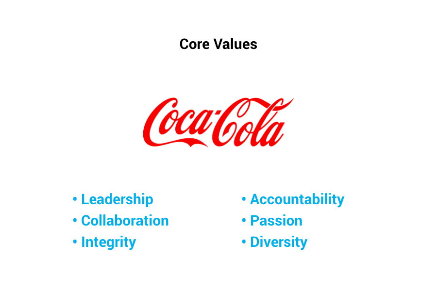 Coca-Cola Core Values