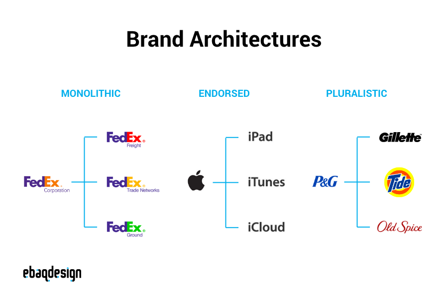 Types of brand architecture — Monolithic, Endorsed, Pluralistic