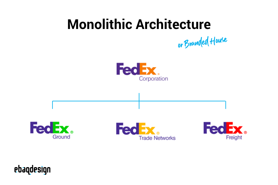 Monolithic Brand Architecture (Branded House) — example FedEx