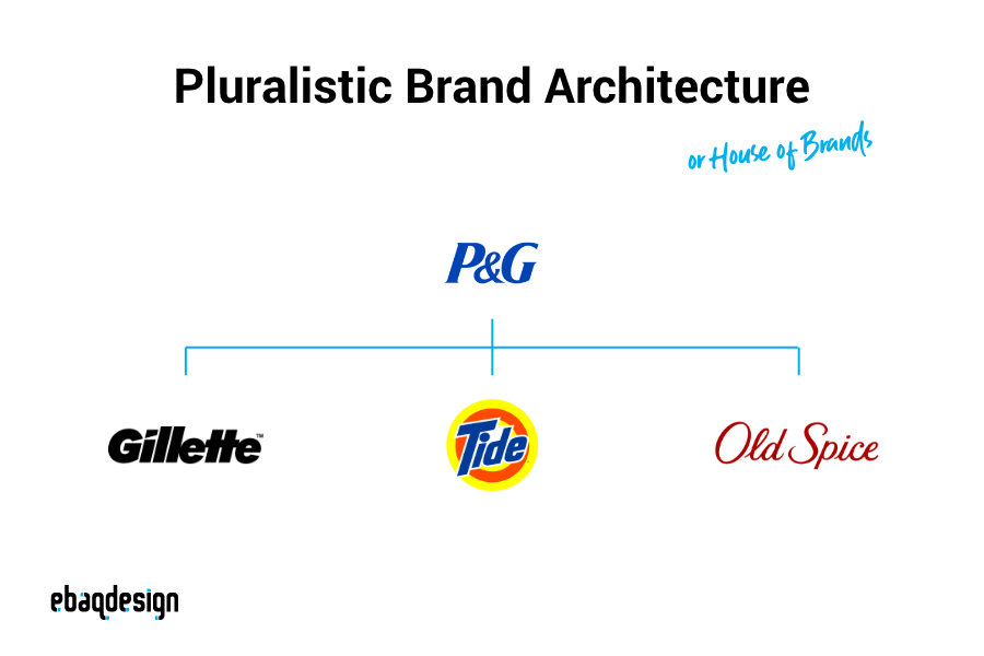 Pluralistic Brand Architecture (House of Brands) — example P&G