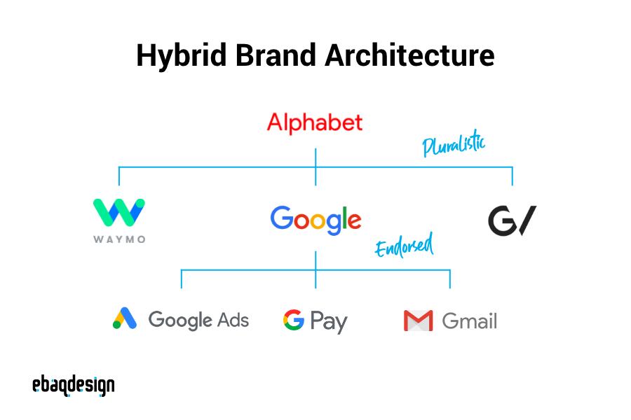 Arquitectura de marca híbrida: ejemplo de alfabeto