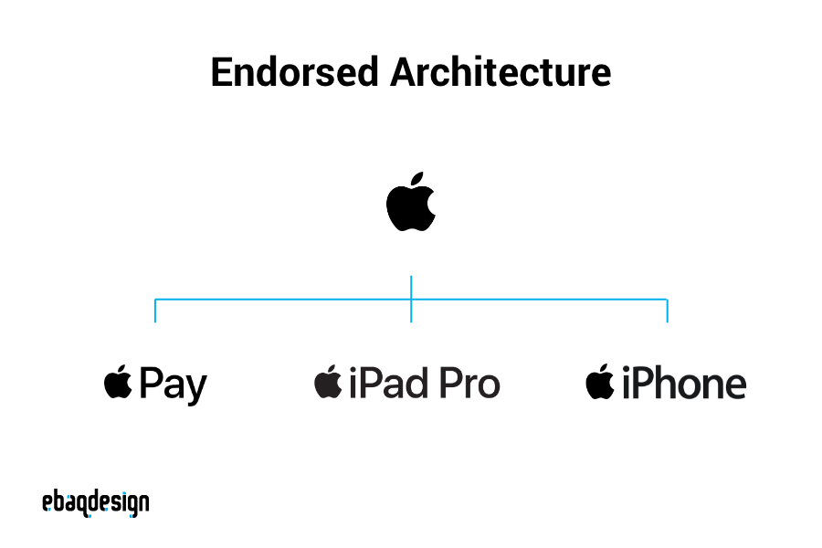 Endorsed Brand Architecture — example Apple