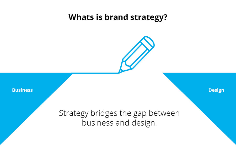 What is brand strategy? — Strategy bridges the gap between business and design.