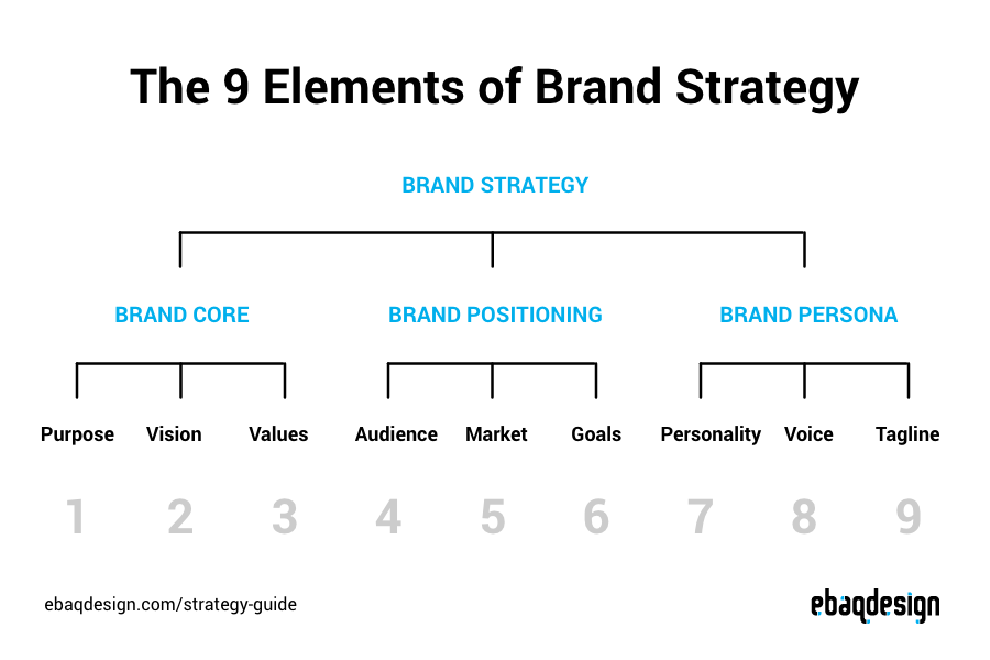 The 9 Key Elements of Brand Strategy