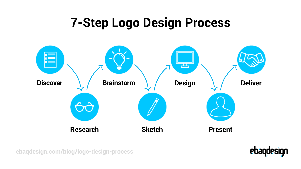7-Step Logo Design Process: Discover, Research, Brainstorm, Sketch, Design, Present and Deliver.