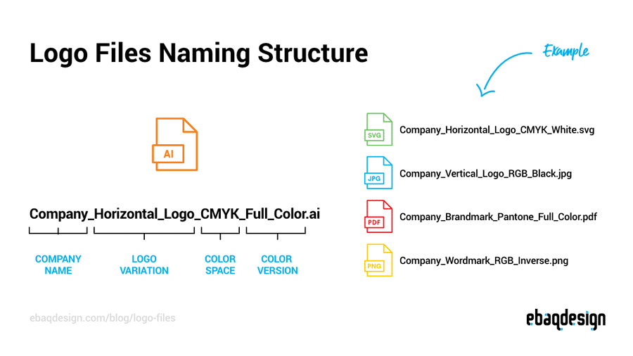 Logo Files Naming Structure—How to structure your logo package.