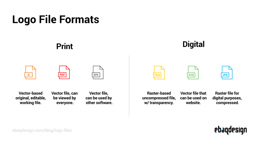 Logo File Formats—What logo files to give to client.