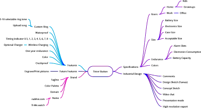 A mind-map of a MARND product, showcasing the simplified complexity of MARND development planning process.