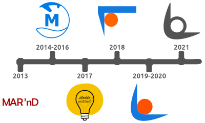 Timeline of MARND logo changes from 2013 until present time.
