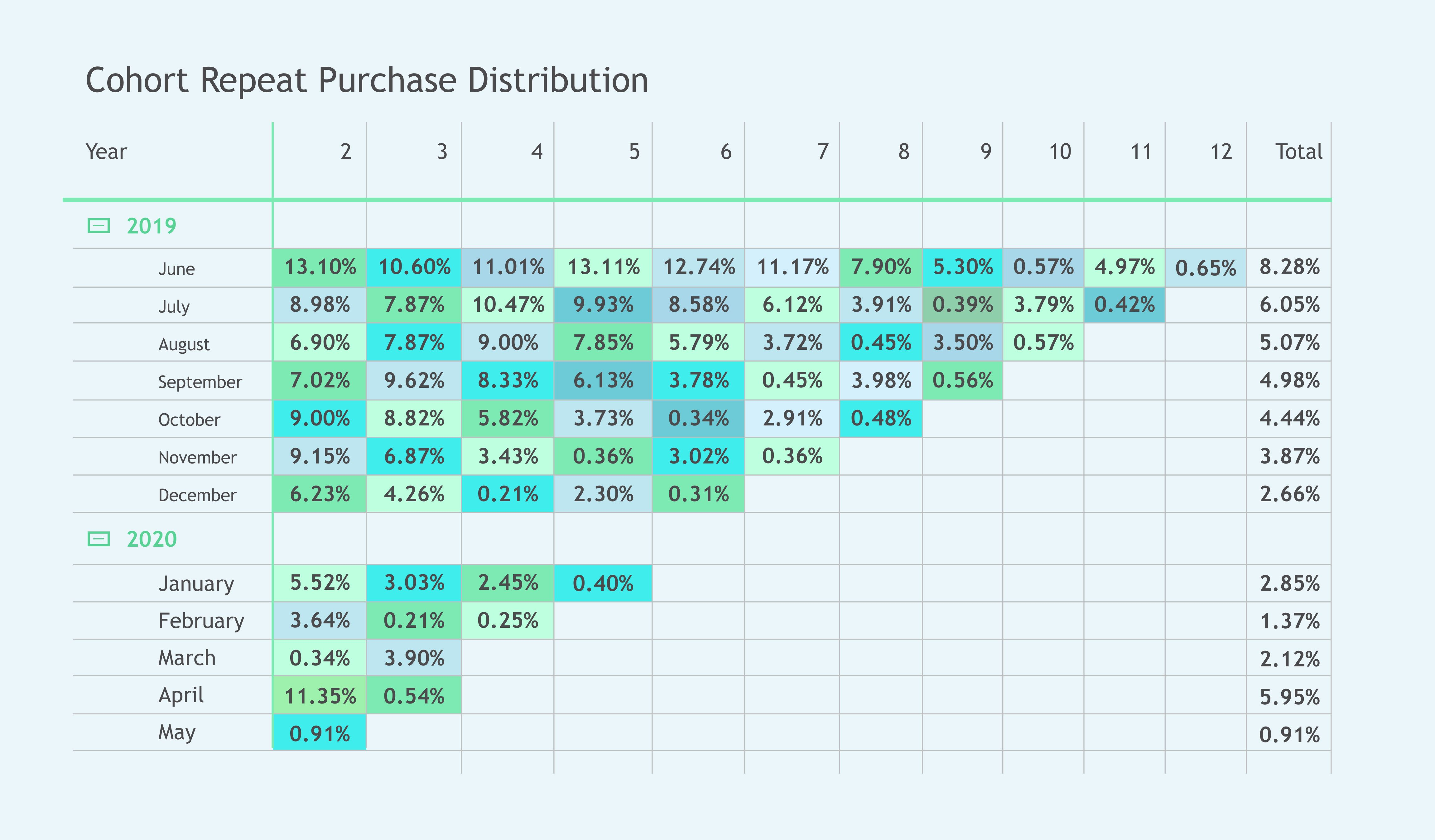 Repeat purchase usin cohort distriution