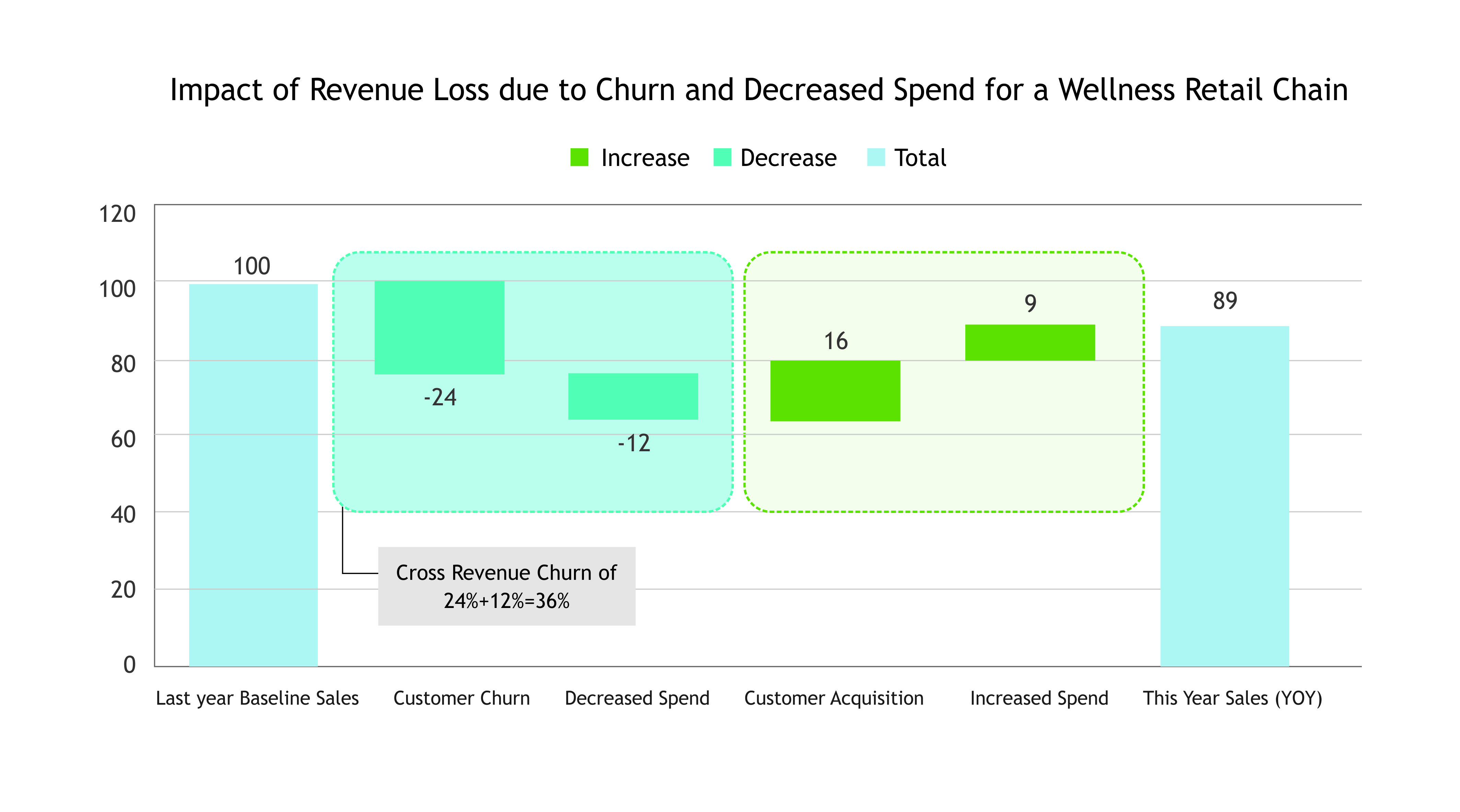 Impacts due to churn for a fellness retail chain
