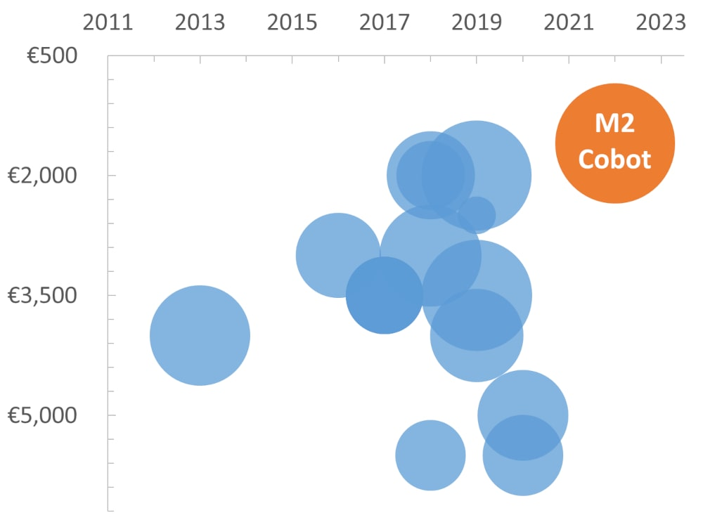Chart showing latest cobots against year and pricing with most cobots being introduced in the last few years and prices ranging from 1 to 6 thousand euros per kg of payload.