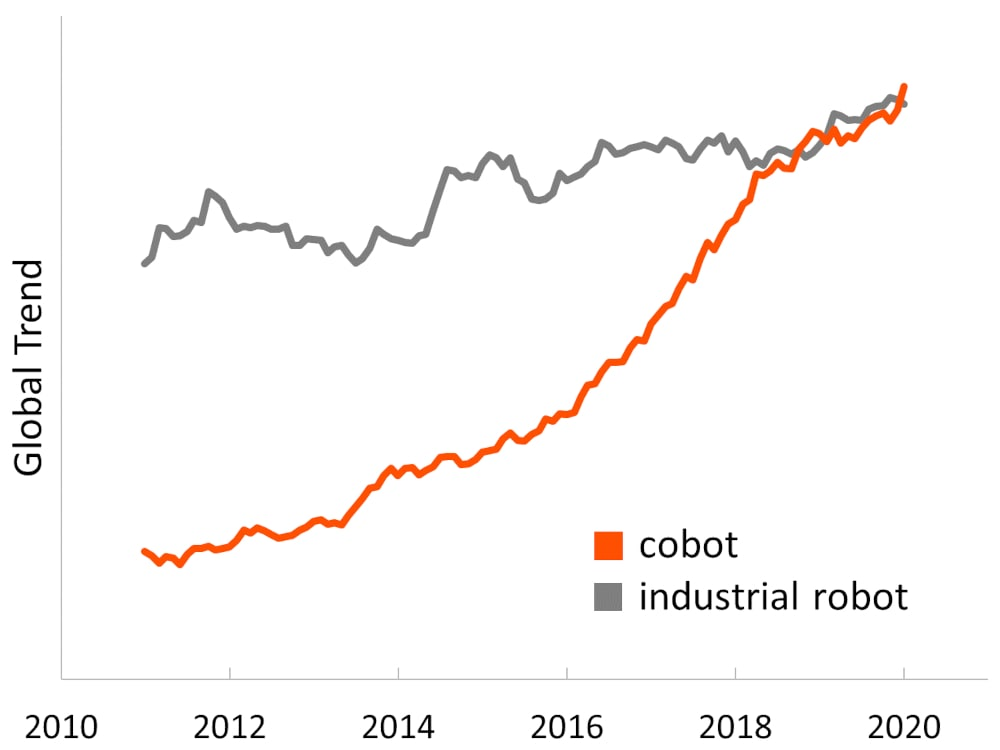 Google Trend for cobot vs industrial robot, showing rise of the interest in cobots vs stagnation of the interest in industrial robots, with interest in cobots surpassing the interest in industrial robots in 2020.