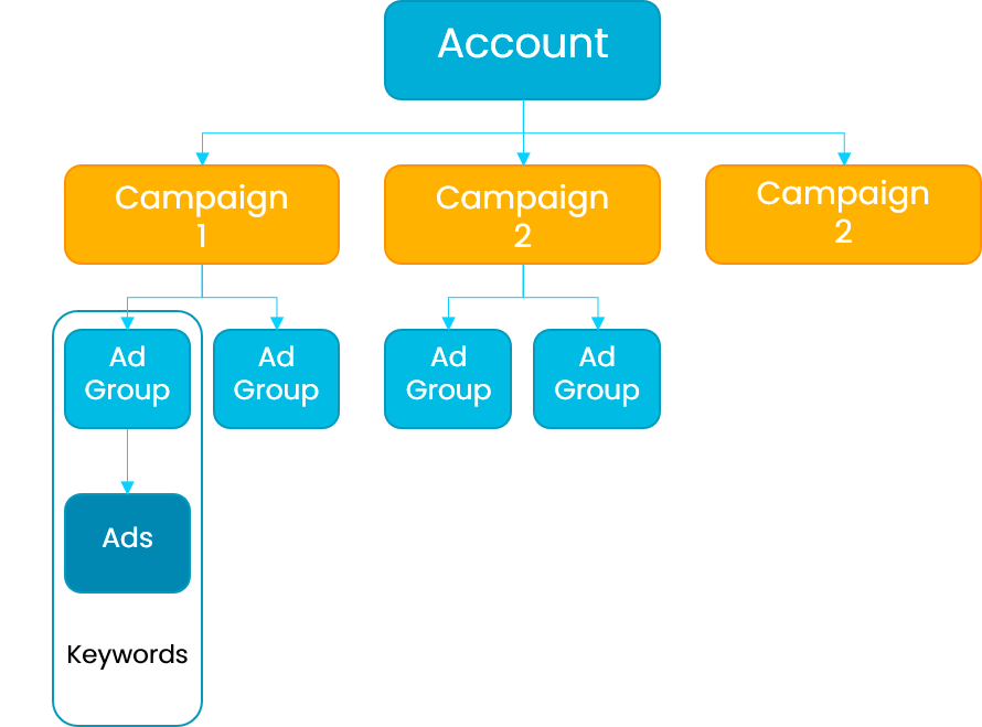 Google Ads tiers (Account, Campaign, Ad Groups and Ads)