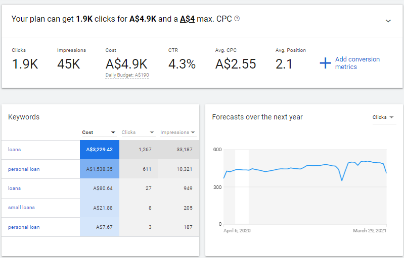 keyword planner analytics