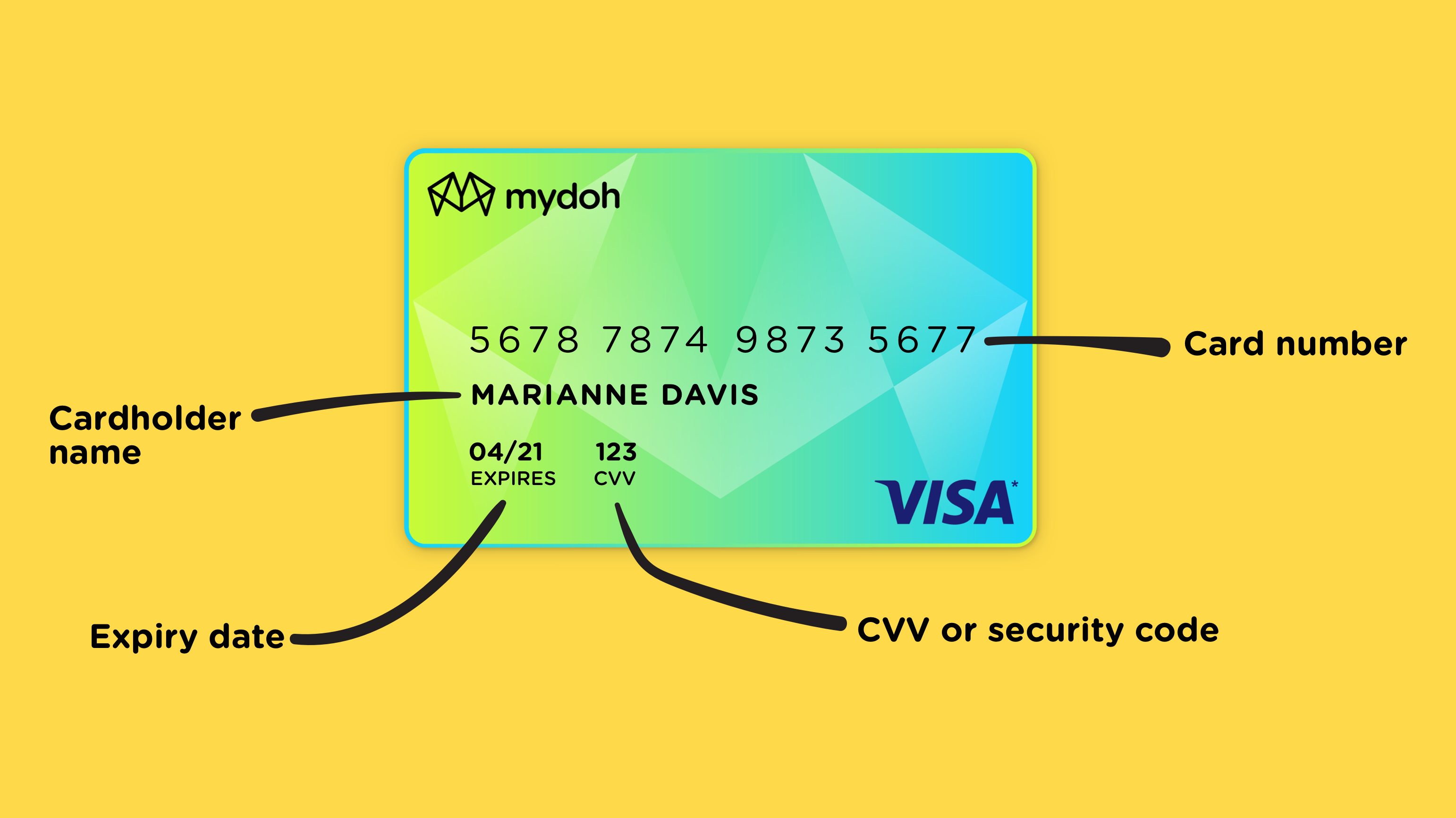 Picture of a Credit Card