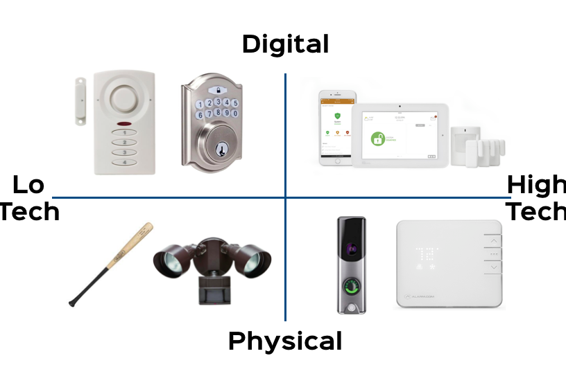 The home security spectrum