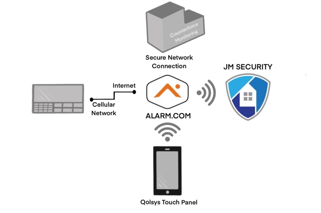 Security System Communications Overview