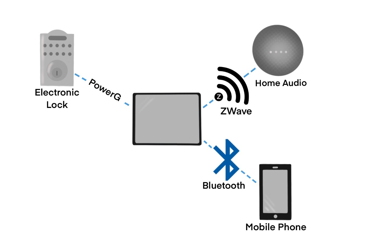Wireless Security Device Connections