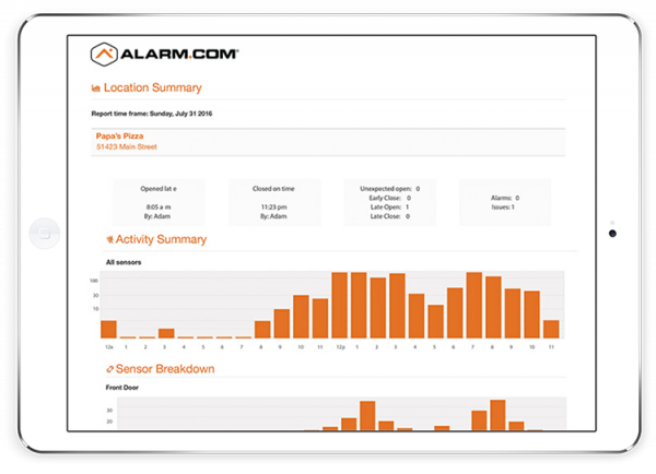 Smart Home Automation Business Analytics