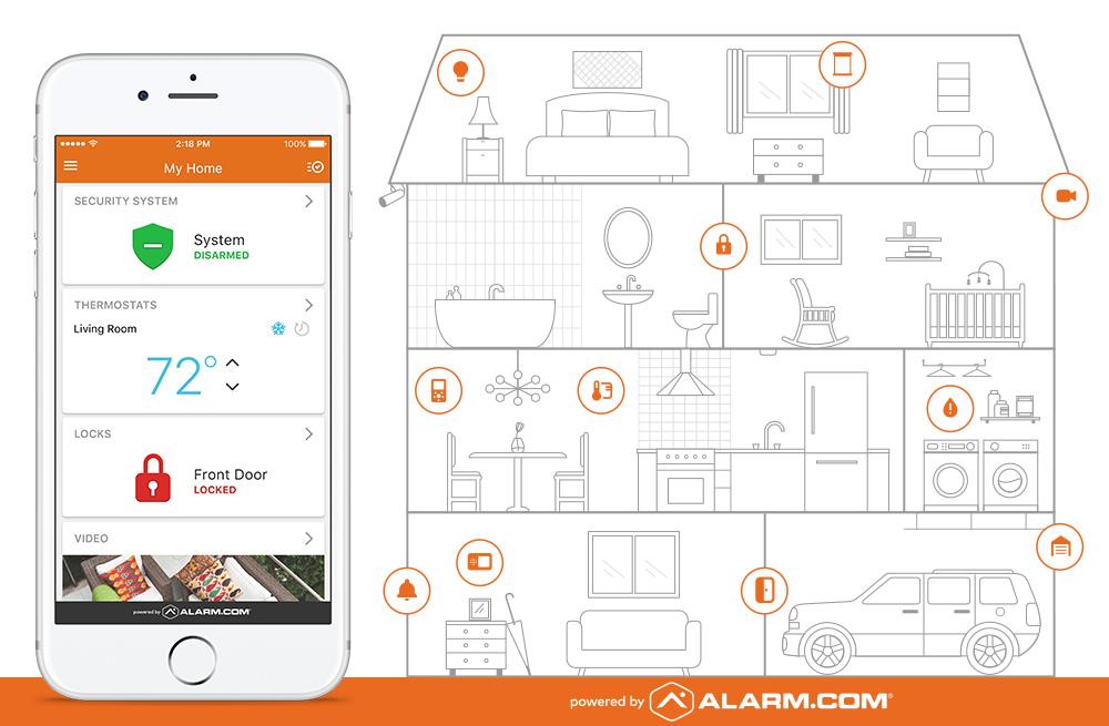 Entire Smart Home Diagram
