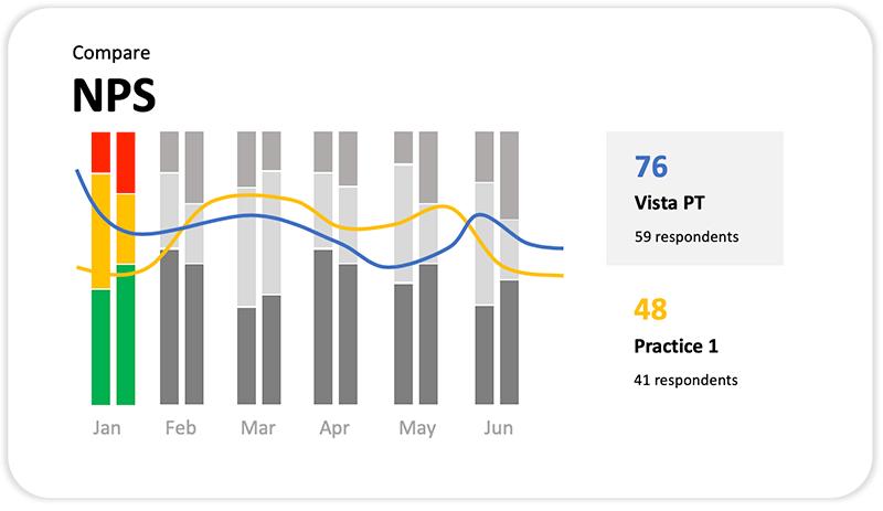 Compare net promotor score