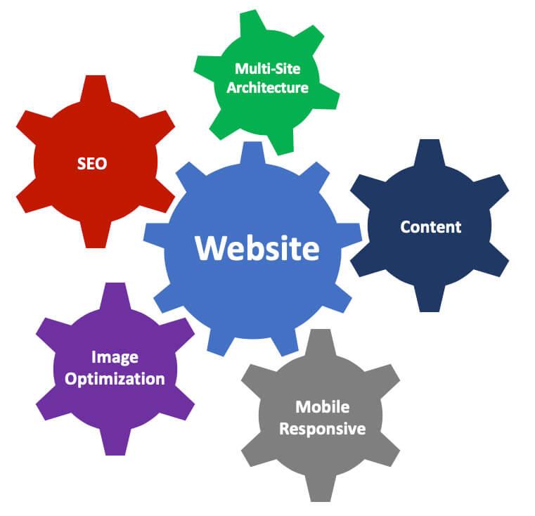 Financial Services Responsive Web
