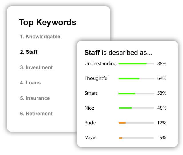 Financial Services customer satisfaction