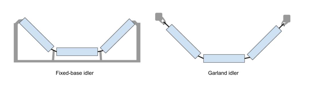Fixed-base idler vs. Garland idler sketch