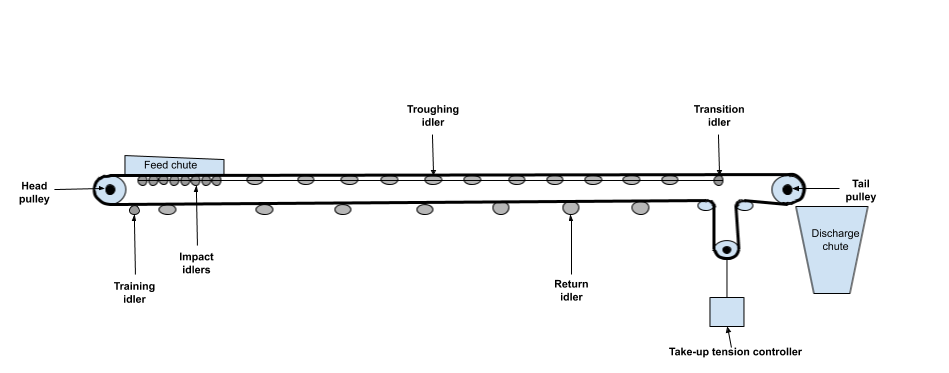 Conveyor system with different idler types