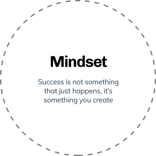 """numbers inside a rotating dashed circle with the word """"mindset"""" inside the circle"""