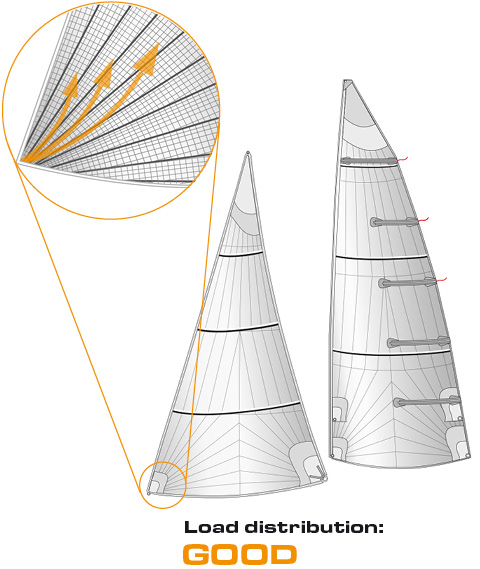 OneSails triradial