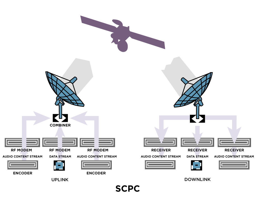 A diagram of how SCPC works