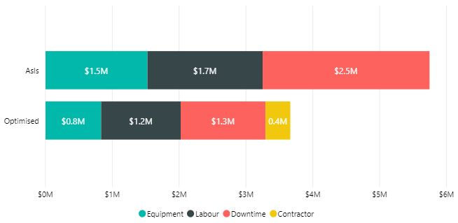 Overall cost breakdown