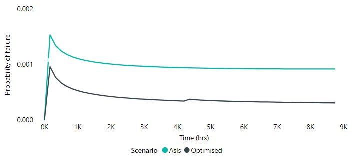 Probability of failures of the optimised vs as-is scenario