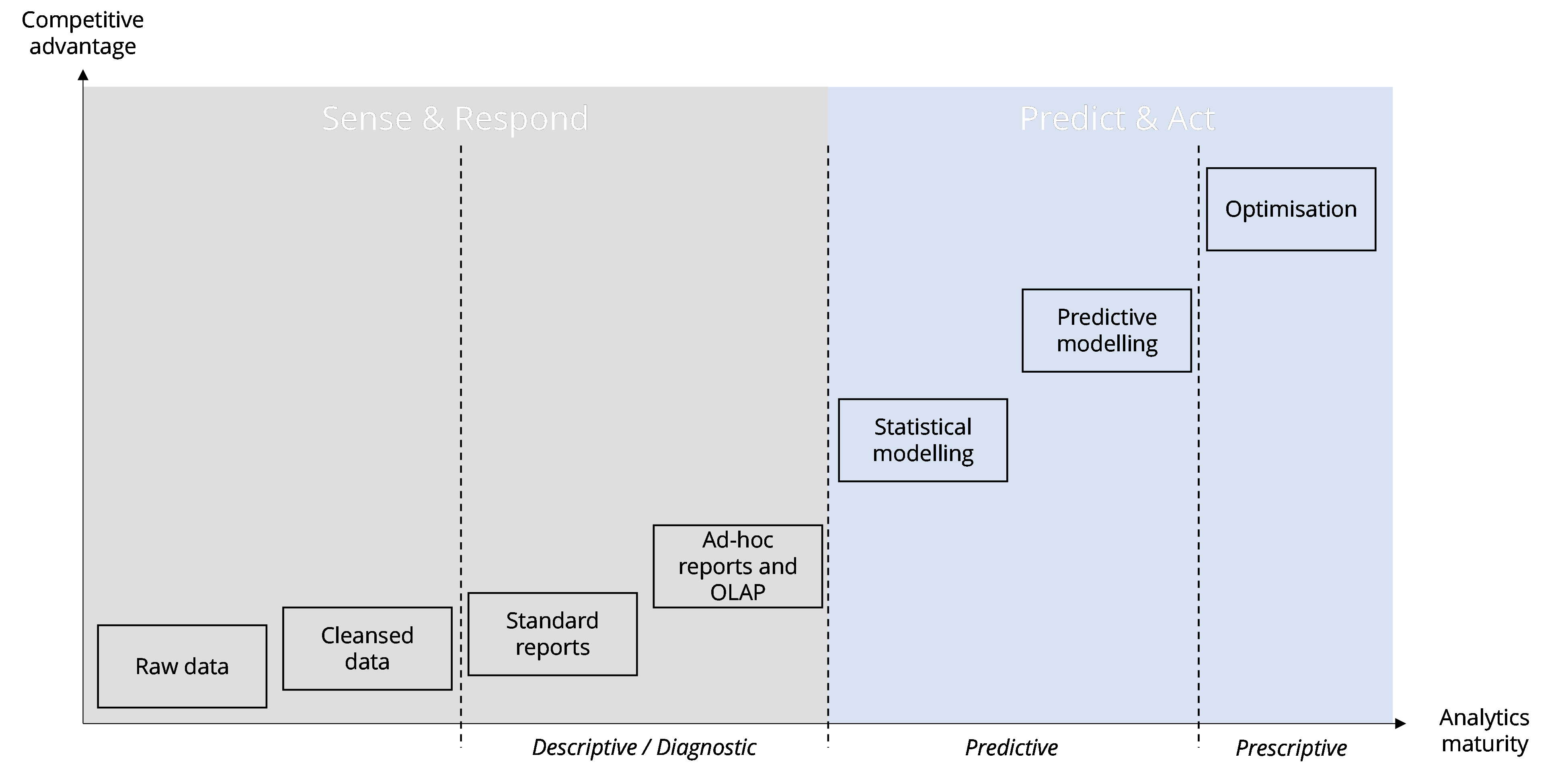 Predictive analytics maturity